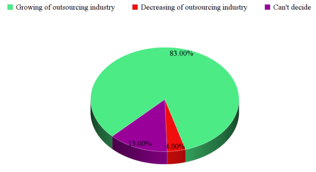 prediction about outsourcing