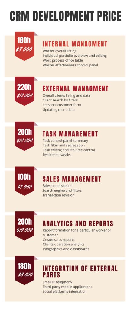 CRM development price