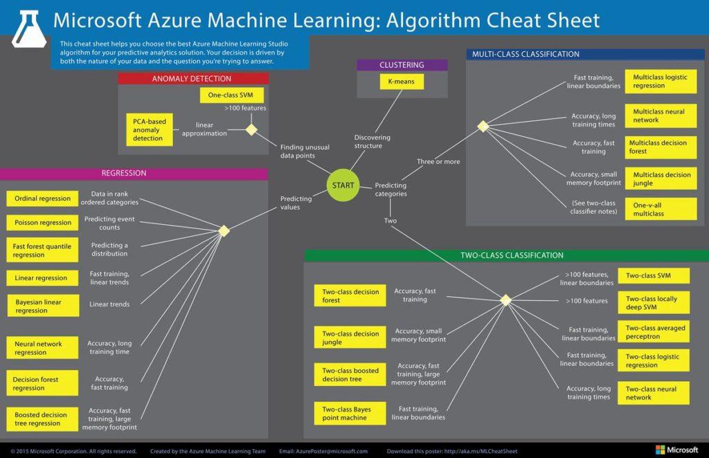ML algoritms