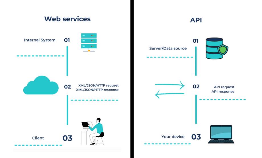 Web service/API