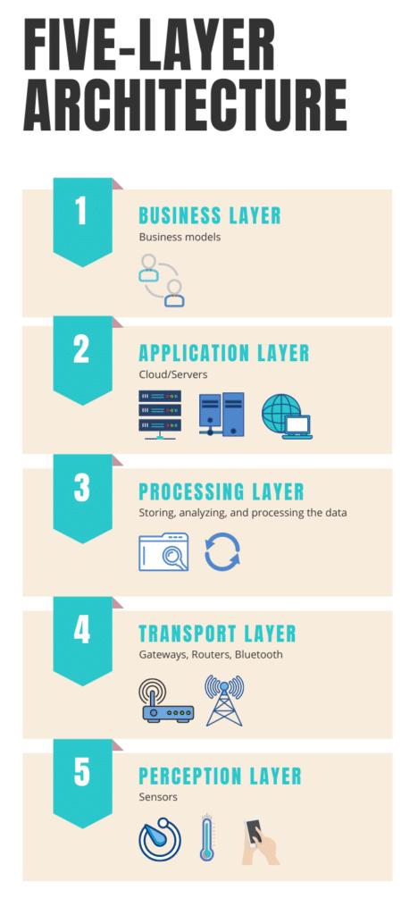 Five-Layer IoT Architecture