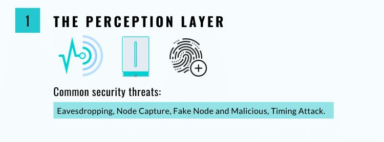 The Perception Layer