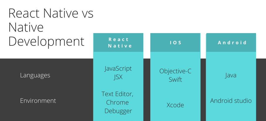 React-Native-vs-Native-Development