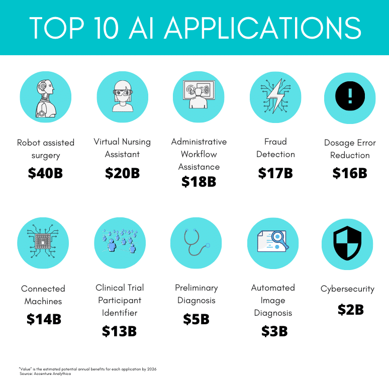 most common AI application in healthcare
