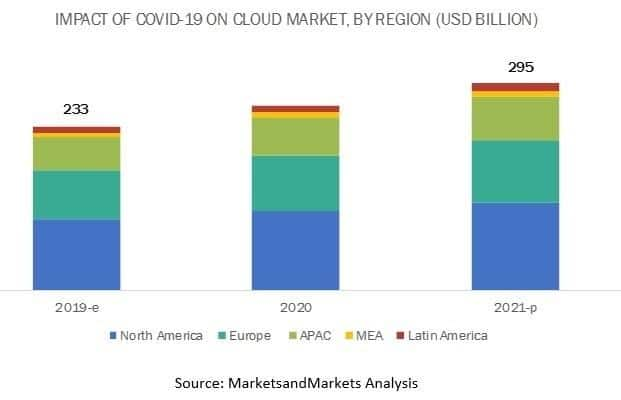 Impact of covid on cloud market