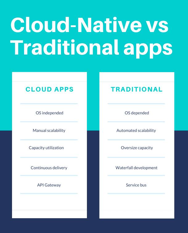 Cloud app vs Traditional