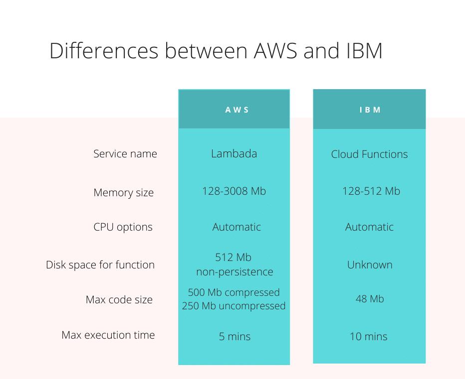 AWS vs IBM